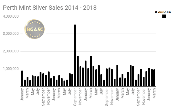 Perth Mint Silver Sales January 2014 - march 2018