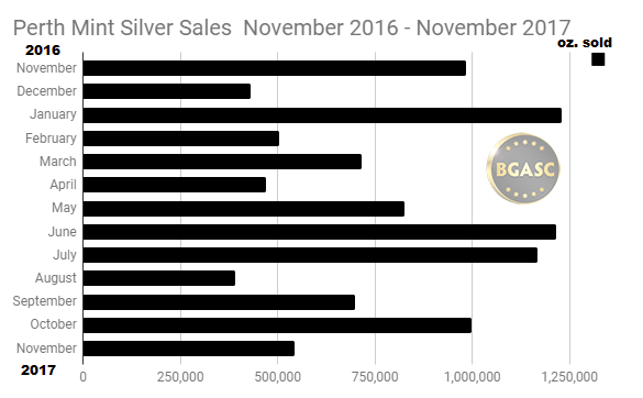Perth Mint Silver Sales November 2016 - November 2017