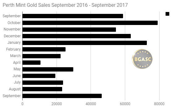 Perth Mint gold sales September 2016 September 2017