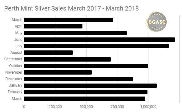 Perth Mint silver sales March 2017- March 2018