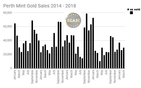 Perth mint gold sales 2014 - March 2018
