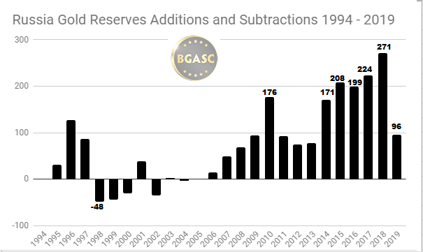 Russia Gold additions and subtractions 1994 - 2019