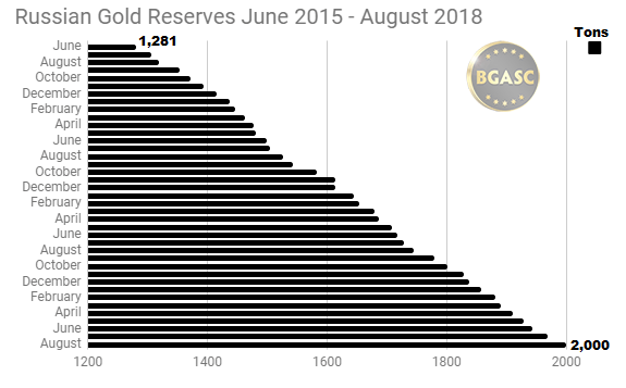 Russian Gold Reserves June 2015 - August 2018