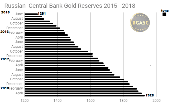 Russian Gold Reserves June 2015 - May 2018