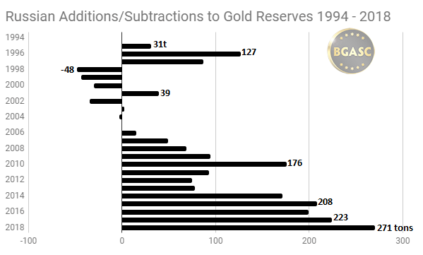 Russian Gold reserves additions and subtractions 1994 - 2018