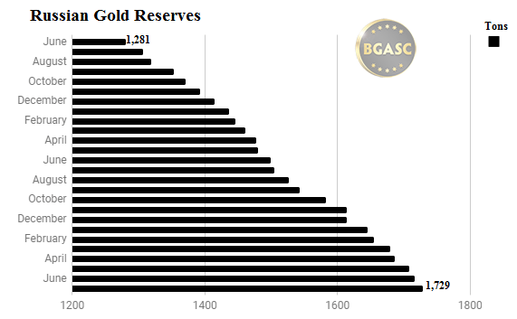 Russian gold reserves through July 2017