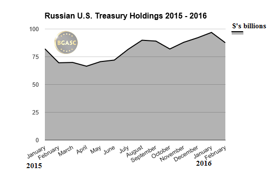 Russian us tbonds 2015-16 february bgasc
