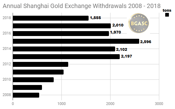 SGE annual withdrawals 2008 - 2018 through September
