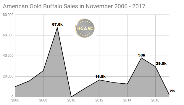 Sales of American Gold Buffalo coins in November 2006 - 2017