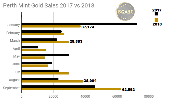September Perth Mint gold sales 2017 vs 2018