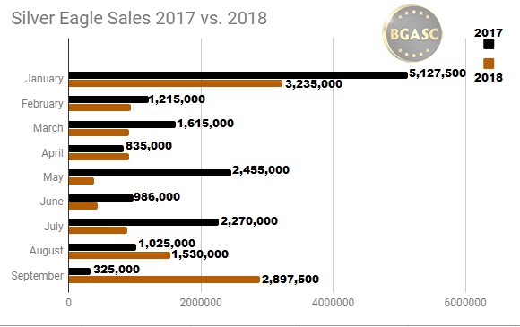 Silver Eagle Sales 2017 vs 2018 throuh SEPTEMBER