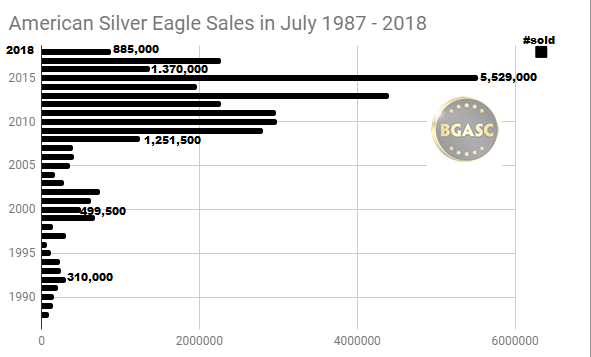 Silver Eagle sales in July 1987 - 2018