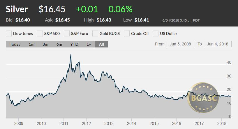 Silver Price 2008 - 2018 June 4 2018