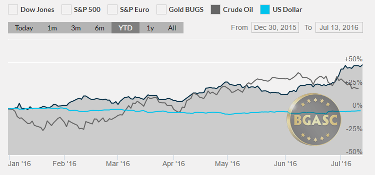 Silver oil and dollar YTD july 13 2016 bgasc