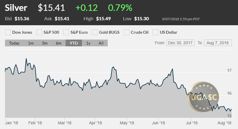 Silver price YTD August 7 2018