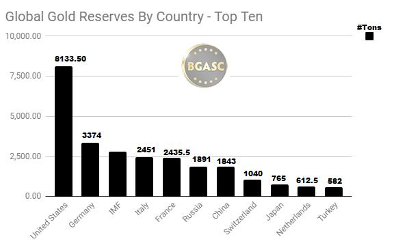 Top ten global gold April 19 2018
