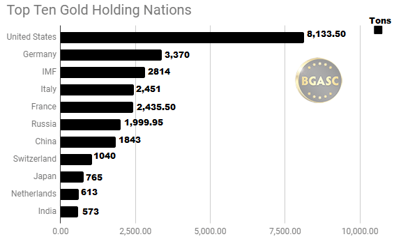 Top ten gold holding nations September 20 2018