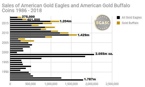 Total ounces of gold sold attributable to american gold eagles all sizes 1986 - 2018 through August