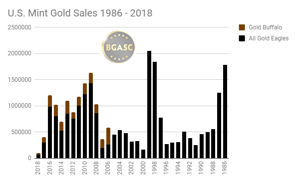 U.S. Mint Gold Sales 1986 - 2018