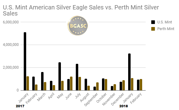 US Mint sales vs perth Mint silver sales 2017 - February 2018 bgasc
