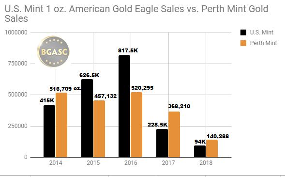 US Mint vs Perth Mint Gold Sales 2014 - 2018 throug June