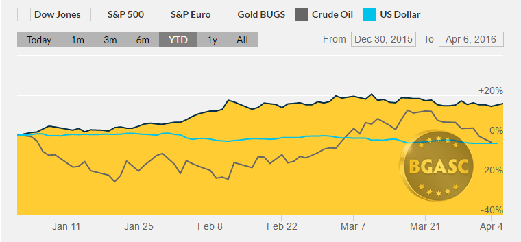 YTD april 8 2016 bgasc gold oil and US dollar