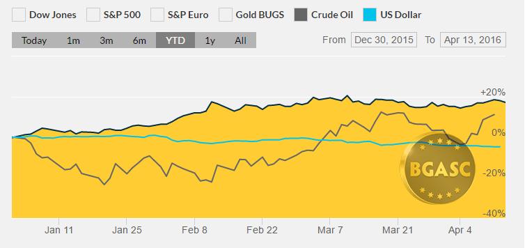 YTD gold oil and dollar April 13 2016 bgasc