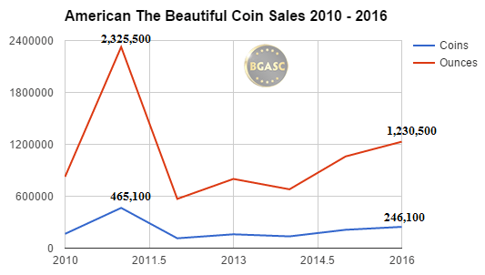 america the beautiful coin sales bgasc through sept 2010-2016