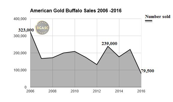 american gold buffalo sales 06-16 bgasc