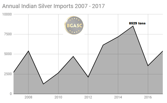annual indian silver imports 2007 -2017 bgasc
