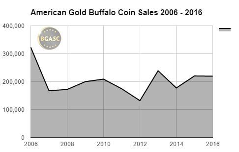 bgasc American Gold Buffalo coin sales 2006 - 2016 final