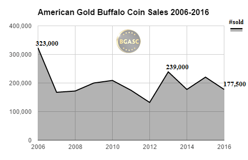 bgasc American Gold Buffalo coin sales 2006-2016 october
