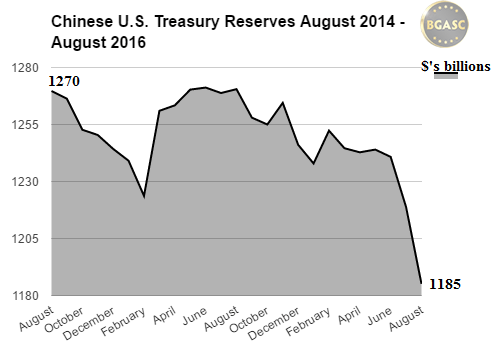 bgasc Chinese US Treasury reserves aug 2014-2016