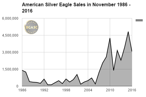 bgasc November American Silver Eagle sales 1986 - 2016