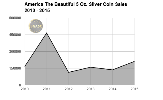 atb coins sales 2010-2015 bgasc