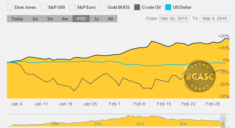 bgasc chart ytd march 4 gold dollar and oil