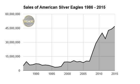 american silver eagle sales 1986-2015 buy gold and silver