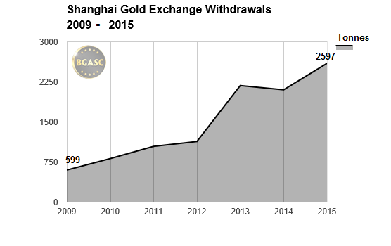 shanghai gold exchange withdrawals