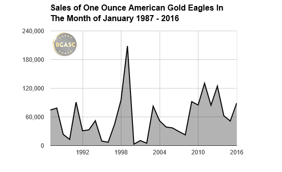 bgasc january sales of gold eagles 1987-2016