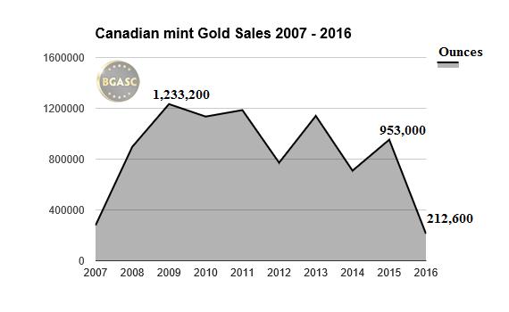 canadian mint gold sales 2007 -2016 bgasc