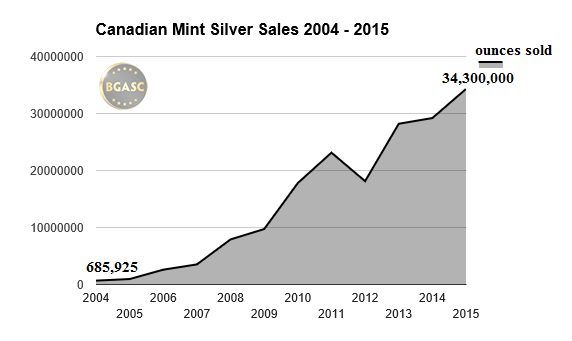 canadian mint silver sales bgasc 2004 -2016