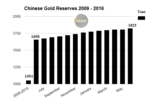 chinese gold reserves 2009 -2016 july bgasc