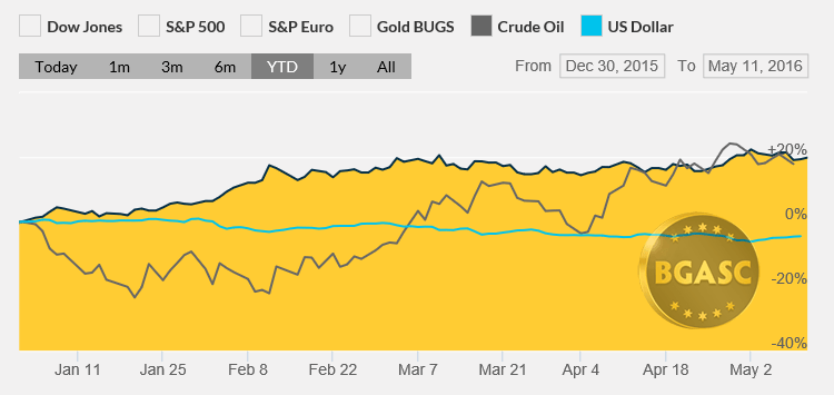 dollar gold and oil ytd may12 2016 bgasc