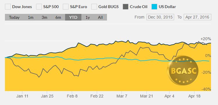 dollar oil gold YTD april 27 bgasc