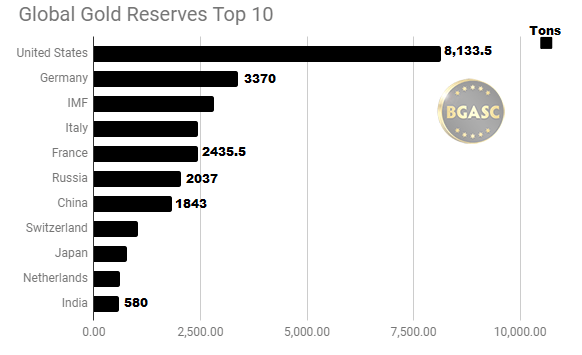 global gold reserves top ten october 2018