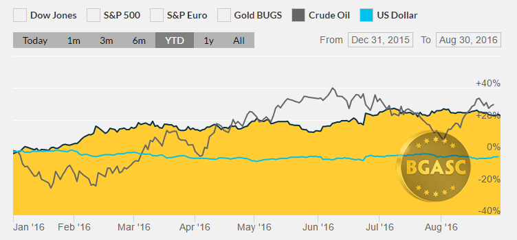 gold oil and dollar ytd august 30 2016 bgasc