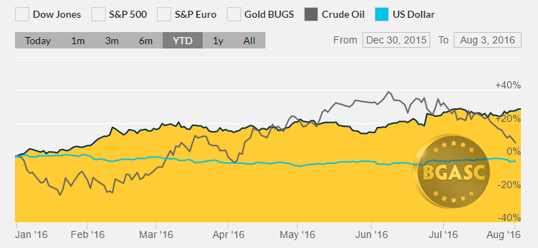 gold oil dollar year to date august 3 bgasc