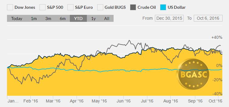 gold oil dollar ytd bgasc october 7 2016
