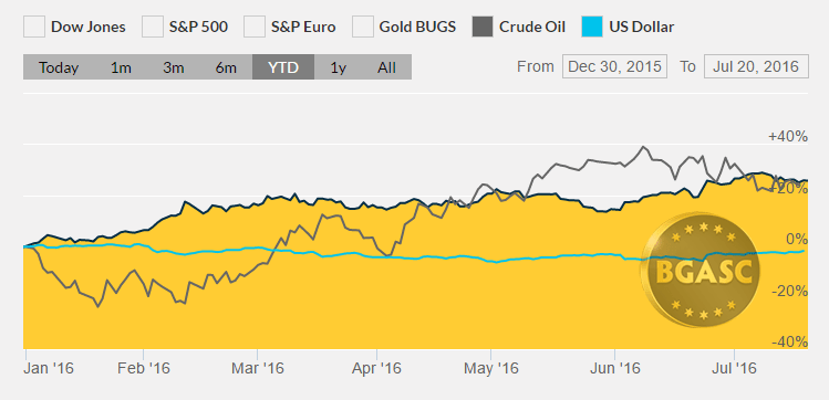 gold oil dollar ytd july 20 bgasc