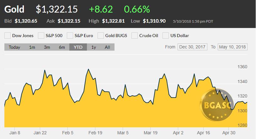 gold price YTD may 10 2018